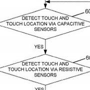 RIM patents a dual capacitive/resistive touchscreen
