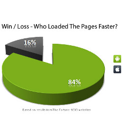 Android browser 52% faster than its Apple counterpart, claims study