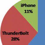 Survey of Verizon reps says that the HTC ThunderBolt is outselling the Apple iPhone 4