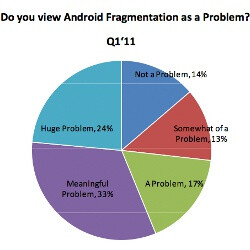 Sample shows Android gives developers a headache, devs still prefer it