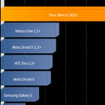 Quadrant benchmark test of Samsung Galaxy S II produces amazing score of 3,053
