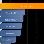 Quadrant benchmark test of Samsung Galaxy S II produces amazing score of 3,053
