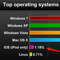 Landmark?: iPads now outnumber Linux devices browsing the Internet