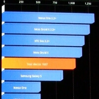 Samsung Droid Charge benchmark tests