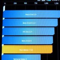 Samsung Infuse 4G Benchmark Tests