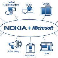 Microsoft and Nokia to discuss sale of Nokia's mobile unit next week?
