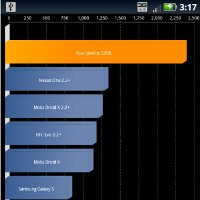 Motorola DROID X2 Benchmark Tests