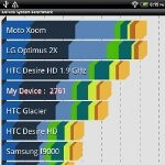 HTC Flyer Benchmark Tests