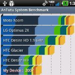 LG Revolution Benchmark Tests