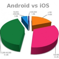 Most paid apps in Android Market get under 100 downloads