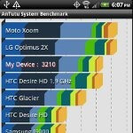 HTC EVO 3D benchmark tests