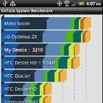 HTC EVO 3D benchmark tests