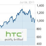 HTC beats analysts' revenue estimates for third straight quarter with record breaking Q2