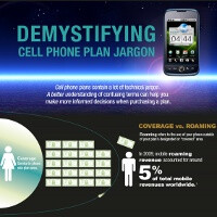 Cell phone jargon explained in an infographic