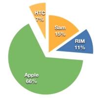 A timeline video illustration of the mobile phone market change 2007-2011