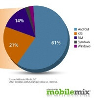 Android use surges to over 60% in July