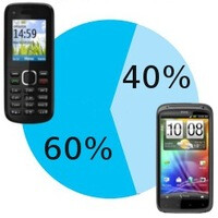 Smartphones are picking up market share, Android still top dog, Nielsen study shows