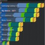 HTC Jetstream benchmark tests