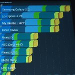 Sony Tablet S benchmark tests