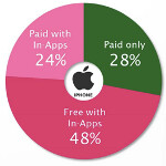 72% of App Store revenue from apps featuring in-app purchases and other cool stats