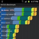 AT&T Samsung Galaxy S II benchmark tests