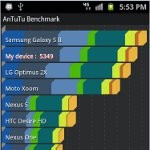 T-Mobile Samsung Galaxy S II benchmark tests