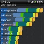 HTC Amaze 4G benchmark tests