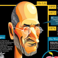 The life and times of Steve Jobs summarized in an infographic