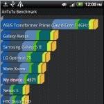 HTC Vivid benchmark tests
