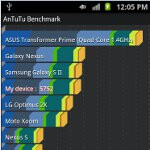 Samsung Galaxy S II Skyrocket benchmark tests