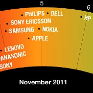 Nokia and Apple ranked high in the Greenpeace