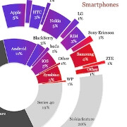 Smartphones still less than a third of all phones