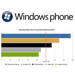 WP7 leads the way in generating advertising dollars for developers