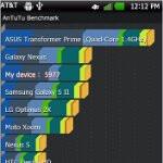 LG Nitro HD benchmark tests