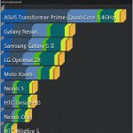 Motorola DROID XYBOARD 8.2 benchmark tests