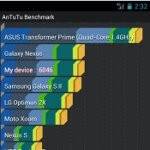 Verizon Galaxy Nexus benchmark tests