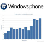 Windows Phone Marketplace crosses 50,000 apps threshold