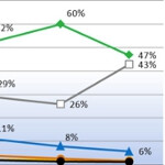 NPD report shows dramatic surge of iOS market share in the US after the launch of Apple's iPhone 4S