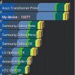 Asus Transformer Prime benchmark tests