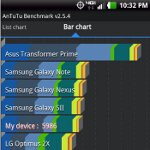 LG Spectrum benchmark tests