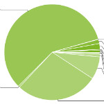 Ice Cream Sandwich finally hits 1% of Android ecosystem