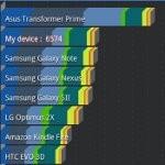 Samsung Galaxy S II HD LTE benchmark tests
