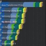 Motorola DROID 4 benchmark tests