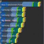 Samsung Galaxy Note for AT&T benchmark tests