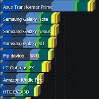 10 useful Android benchmark apps