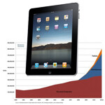 Tablet sales expected to hit 500 million per year by 2015