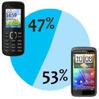 More than half of U.S. mobile customers use smartphones?