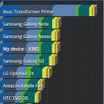 Samsung Galaxy Tab 7.7 LTE benchmark tests