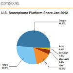 Latest comScore survey shows Samsung remains top U.S. smartphone manufacturer