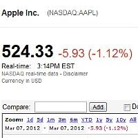 Apple shares down after the iPad 3 announcement
